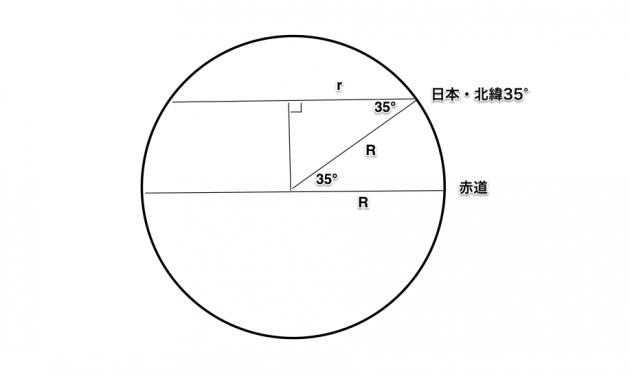 latitude_longitude